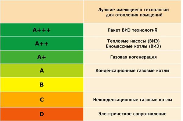 Сравнение энергоэффективности тепловых насосов