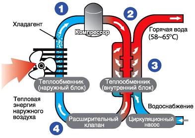 Приклад роботи теплового насоса