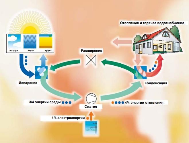 Схема работы воздушного теплового насоса