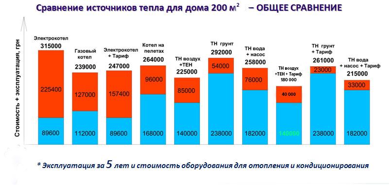 Сравнение источников тепла для дома 200 кв.м