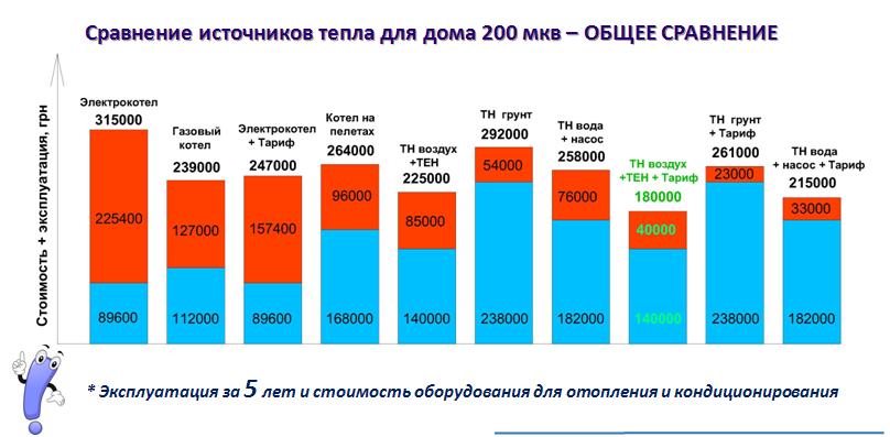 Сравнение источников тепла для дома 200 мкв