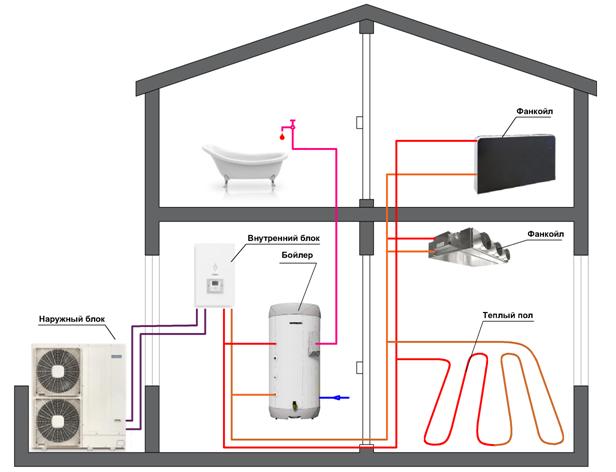 Схема работы ТН в доме