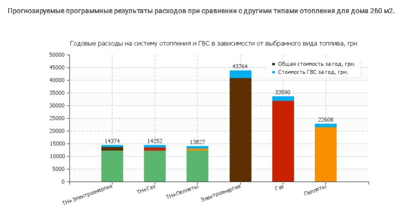 График годовых расходов на систему отопления и ГВС