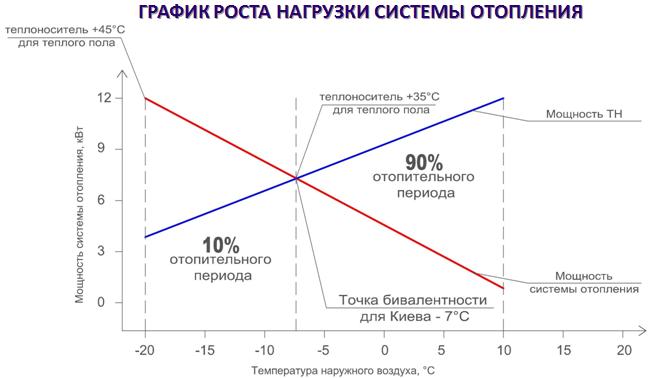 График роста нагрузки системы отопления