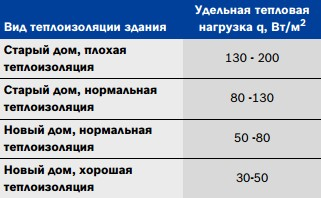 Таблица подбора теплового насоса