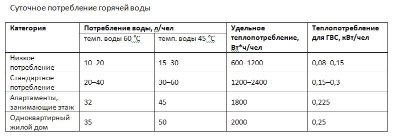 Суточное потребление горячей воды
